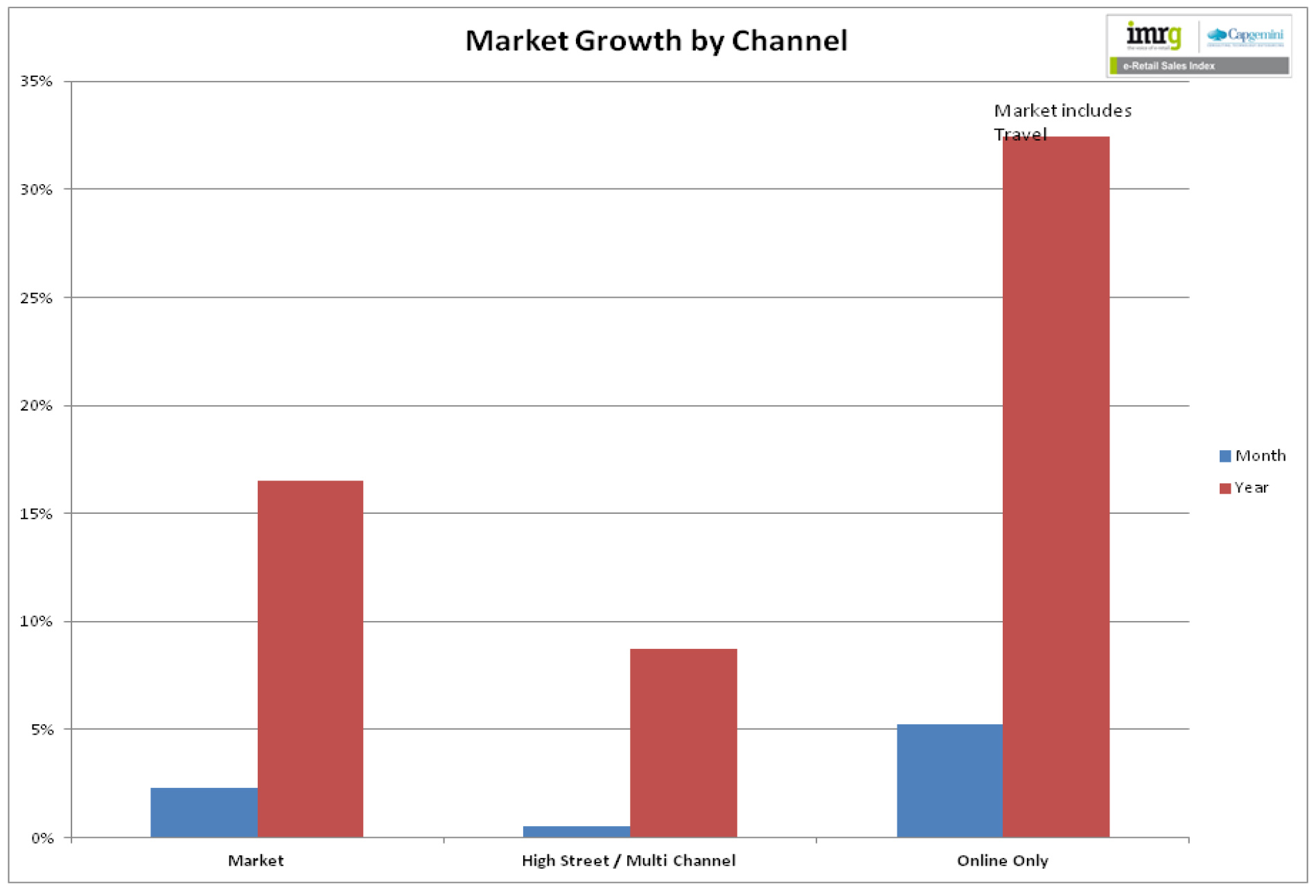 market growth by channel