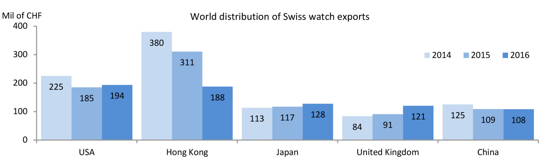 World Distribution of Swiss Watch Exports (Sept 2016)