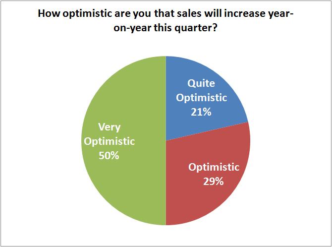 how-optimistic-this-quater