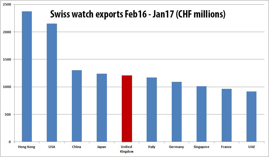 Jan17 watch sales