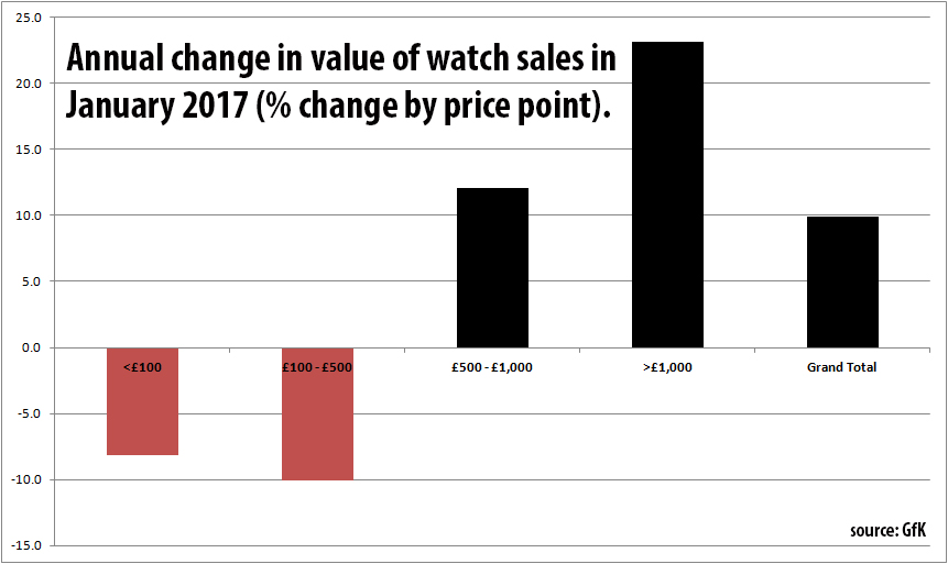 Percentage change in value of watch sales Jan17