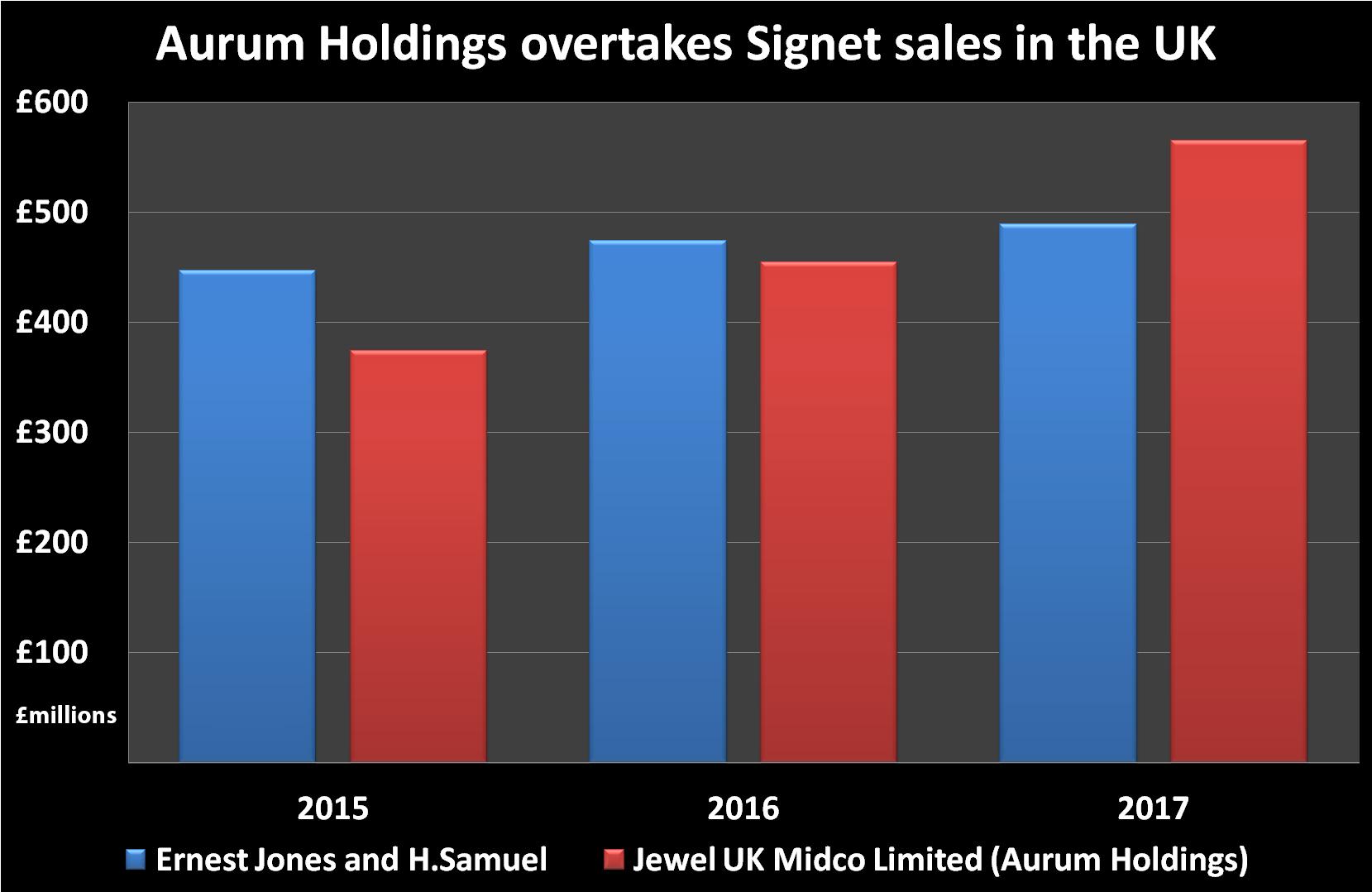 Signet versus Aurum holdings graph