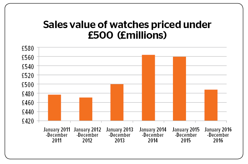 total sales value by year
