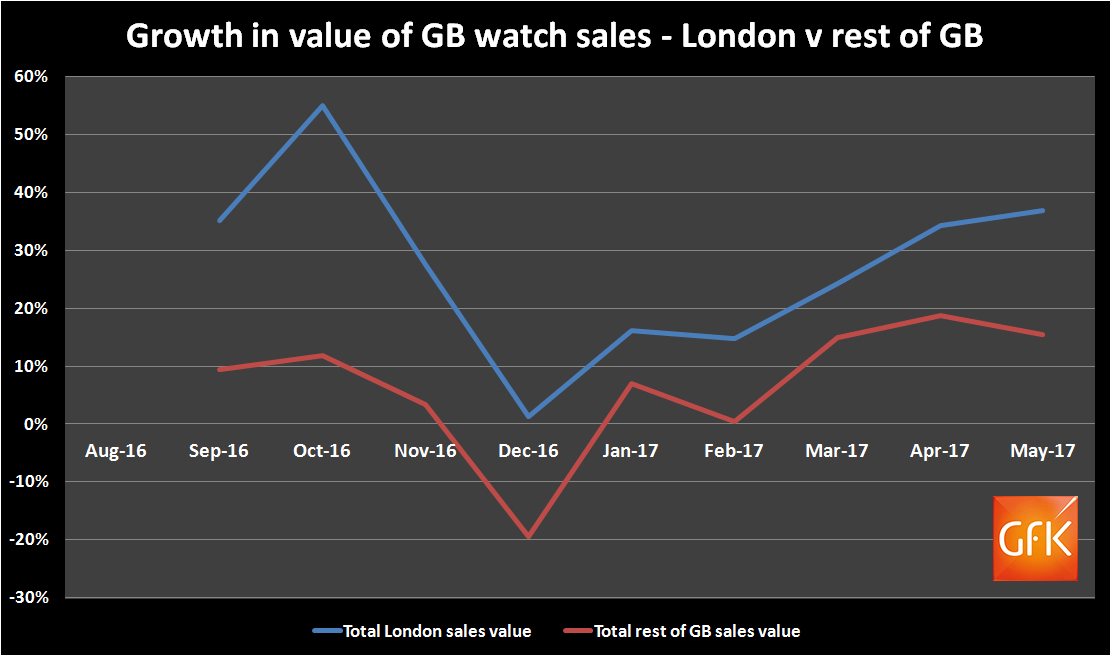 GfK change in value by London v GB