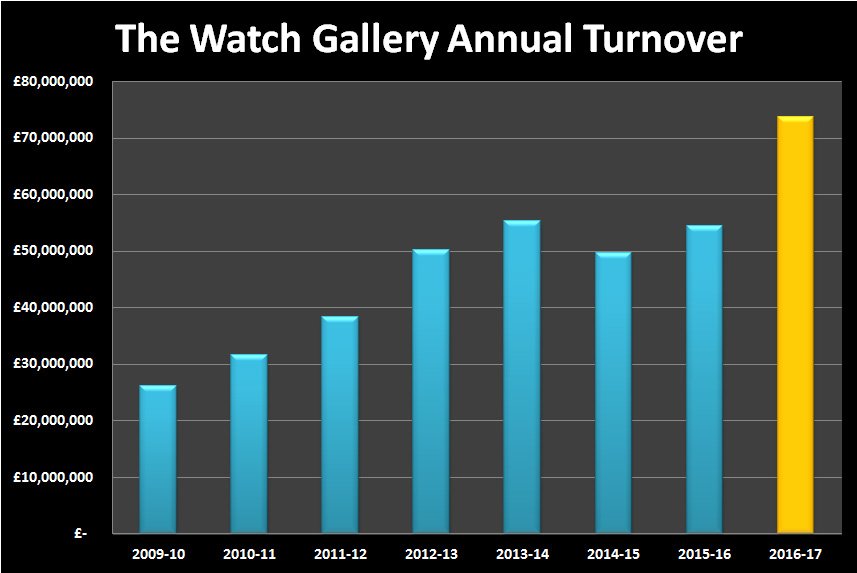 The Watch Gallery 2016-17 Revenue
