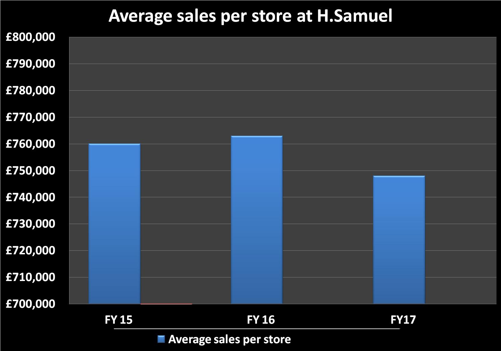 average store sales H Samuel