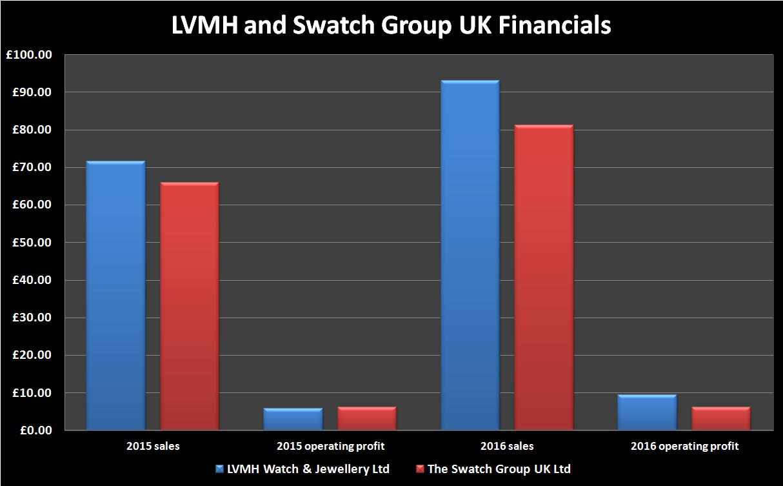 lvmh v swatch financials