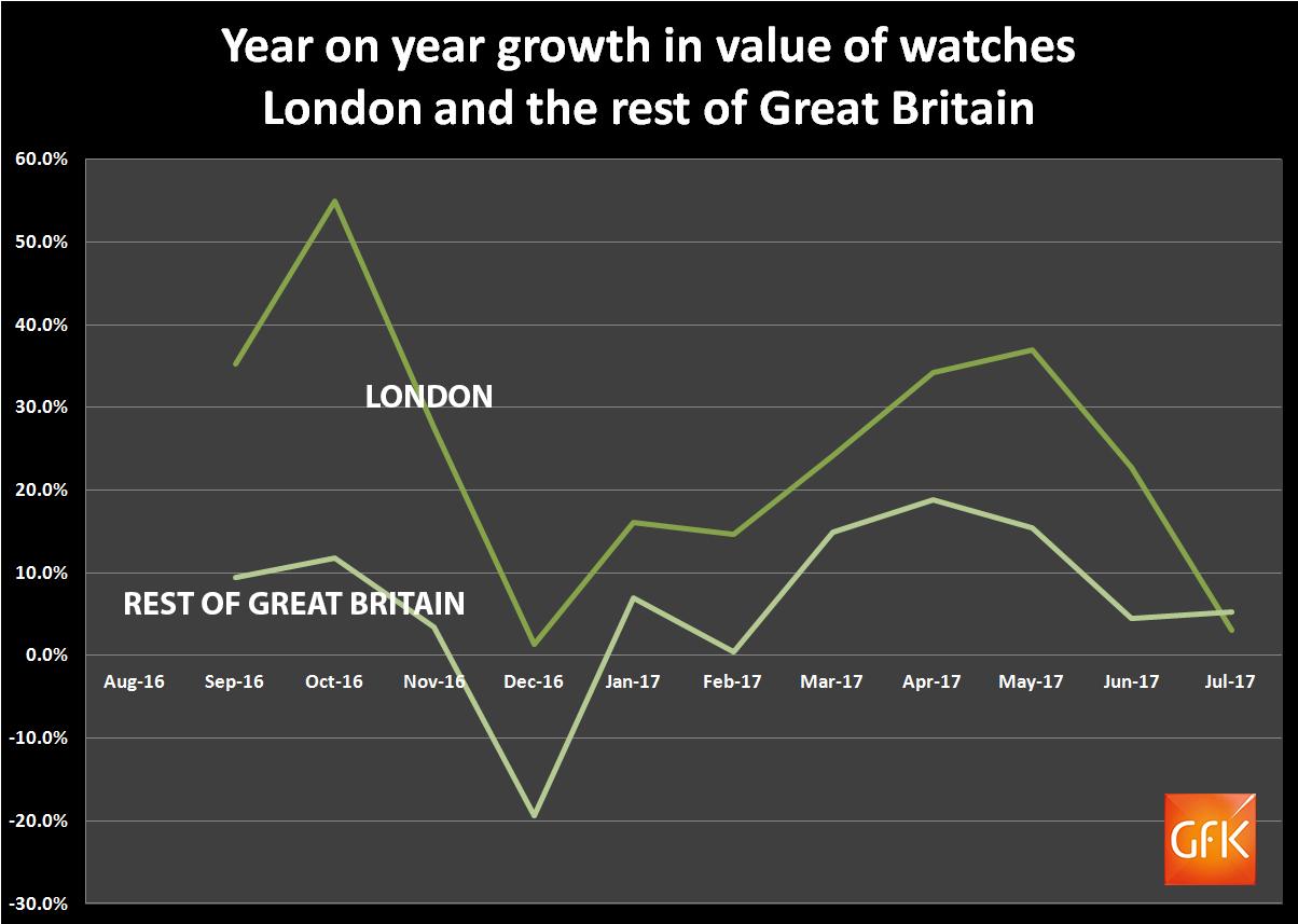 GfK London versus GB