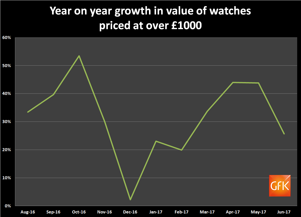 Over £1000 watch sales historic trend