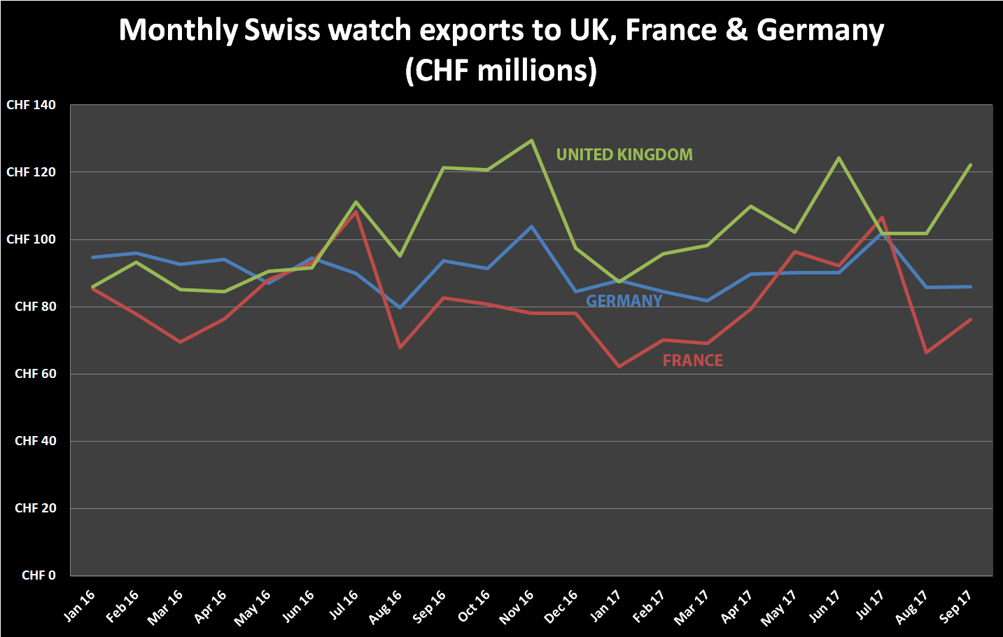 Swiss watch exports UK France Germany