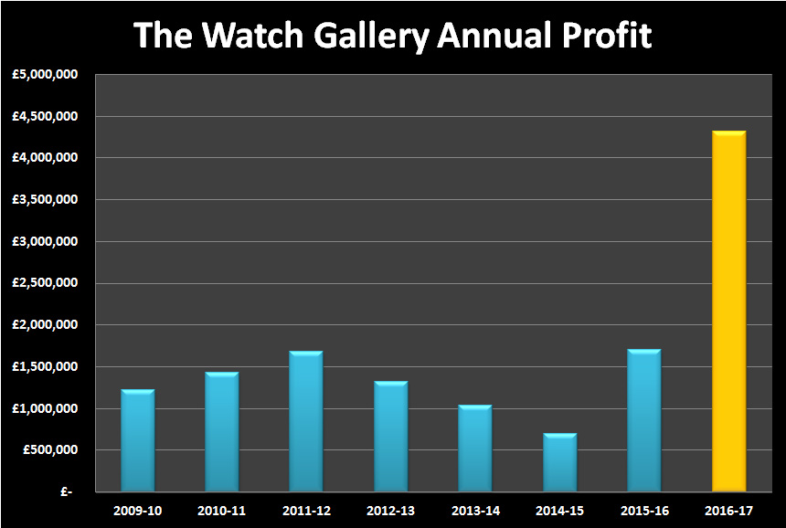 The Watch Gallery 2016-17 Profit