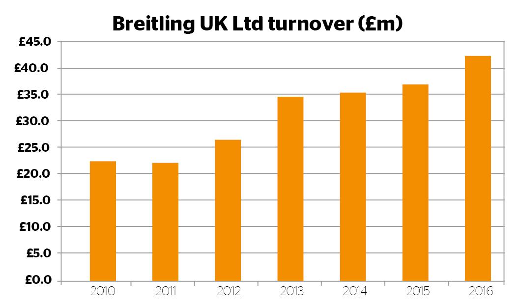 Breitling UK turnover