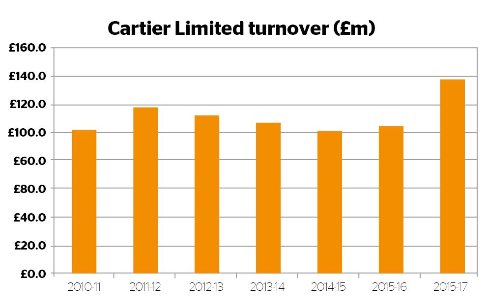 Cartier Turnover