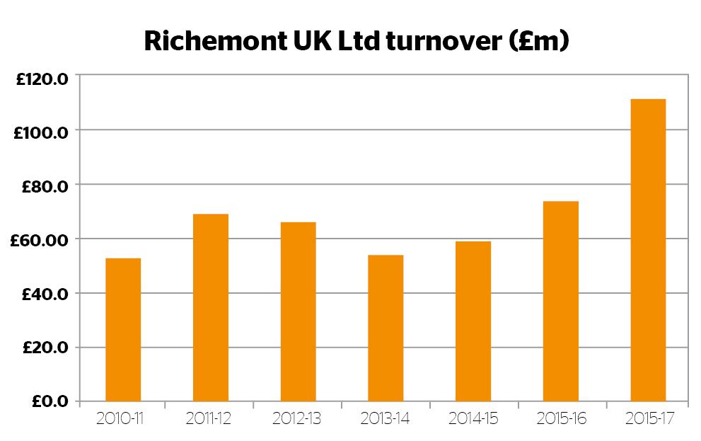 Richemont UK turnover