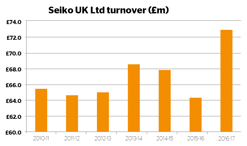 Seiko UK turnover