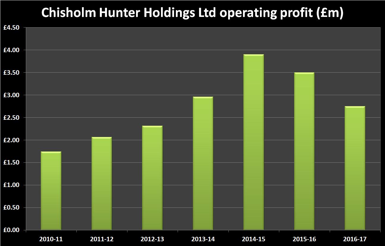 Chisholm Hunter Historic Operating Profit