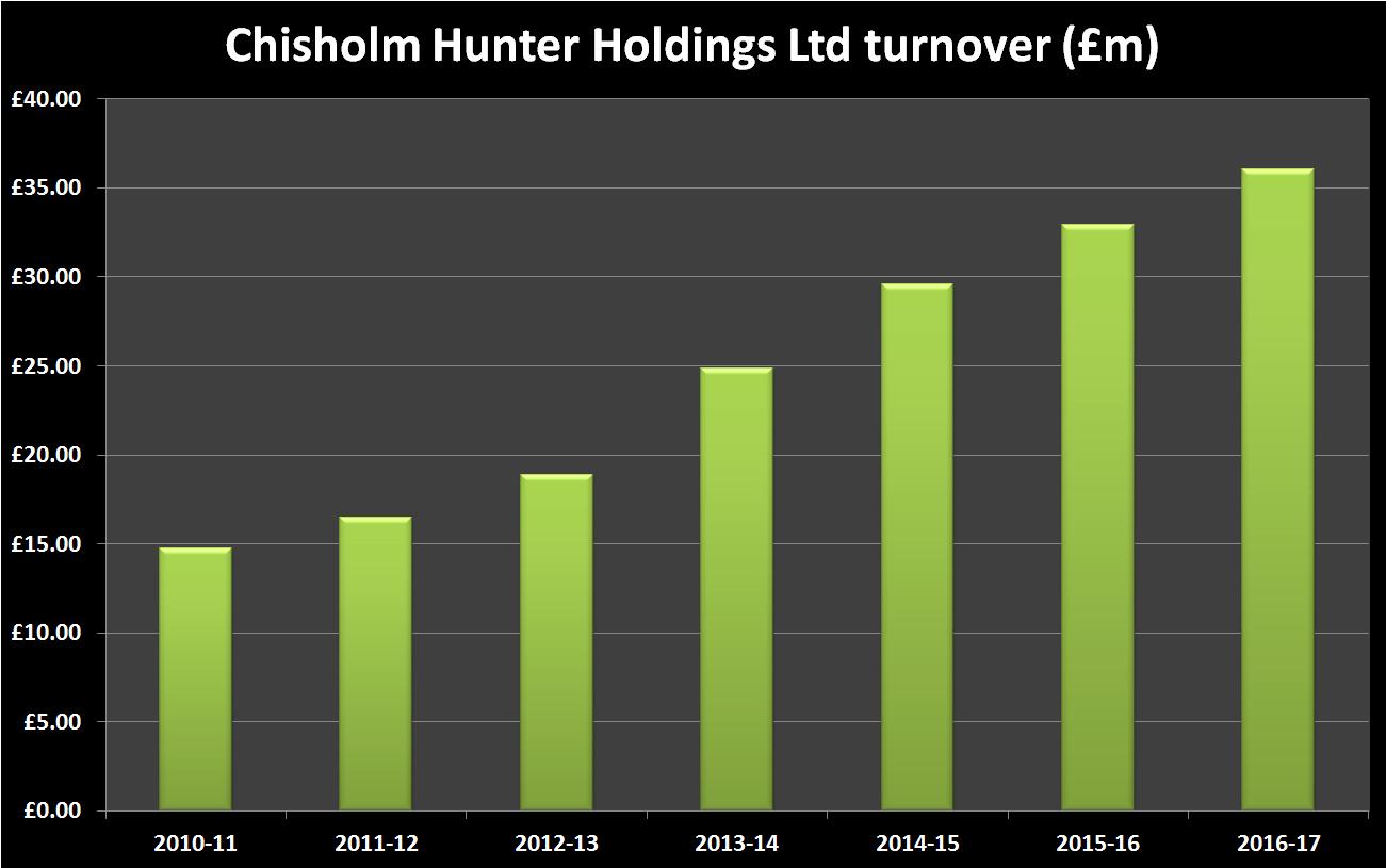 Chisholm Hunter Historic Turnover