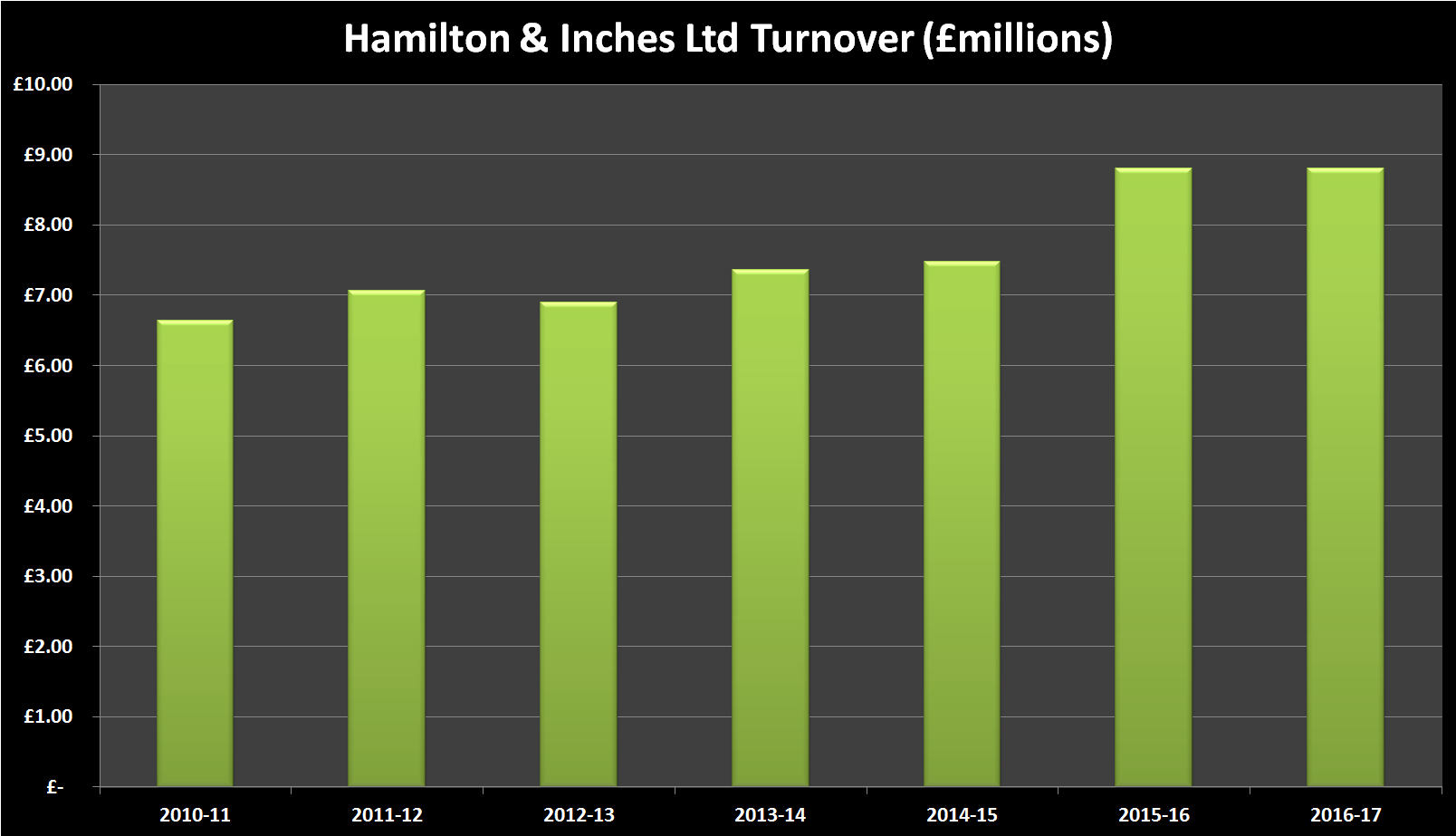 Hamilton & Inches Financial History - Turnover