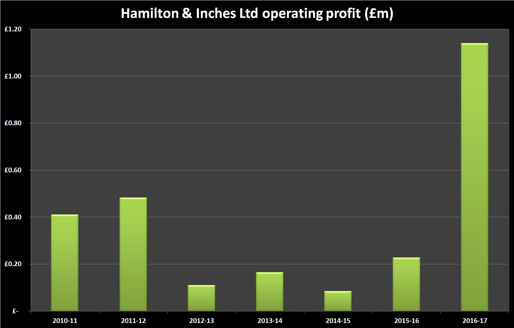 Hamilton & Inches Financial History - operating profit
