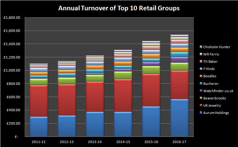 Top 10 UK Retailers 2011-2017