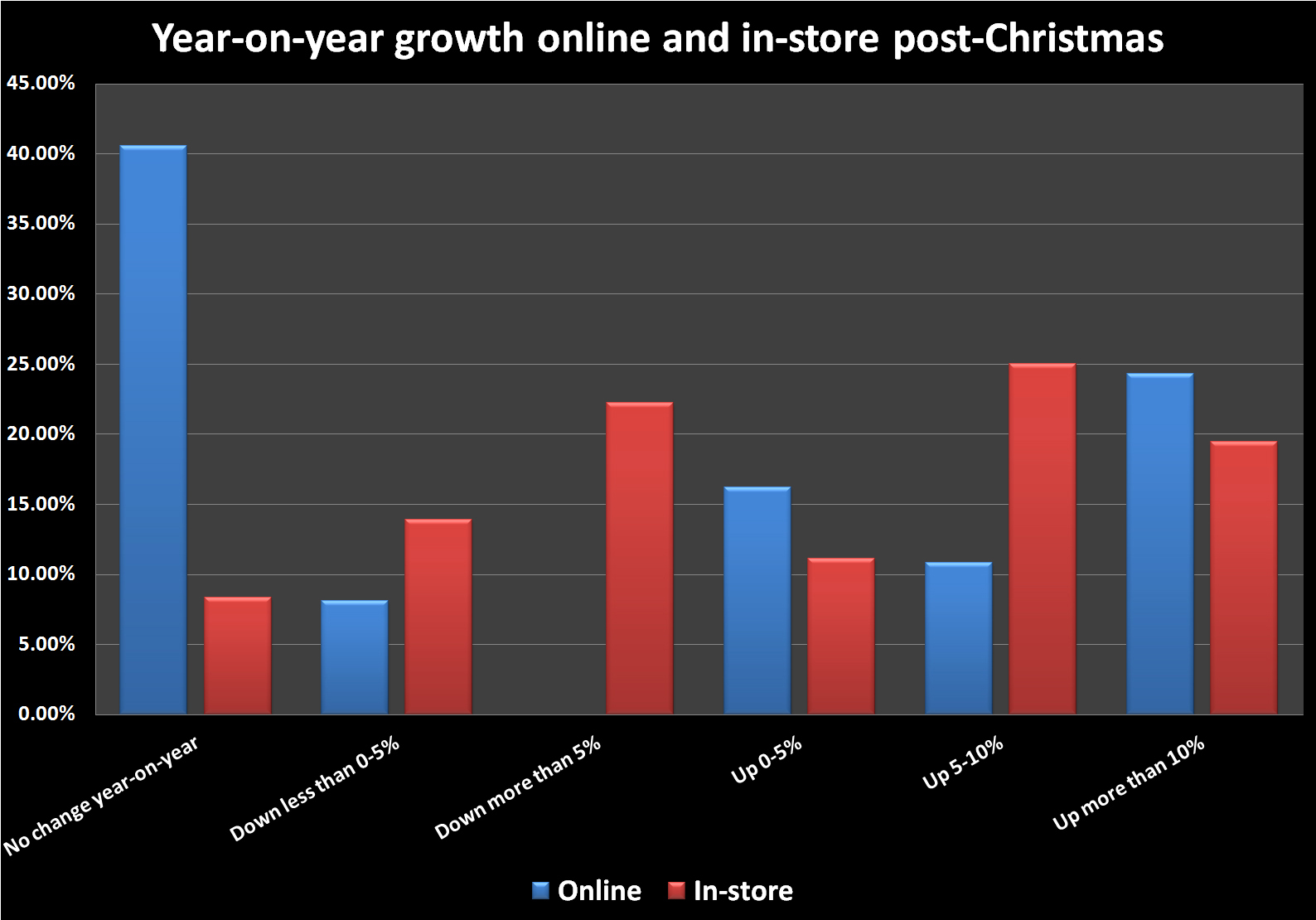 online and in store post-christmas