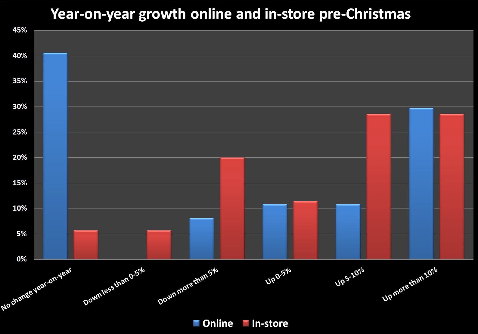 online and in store pre-christmas