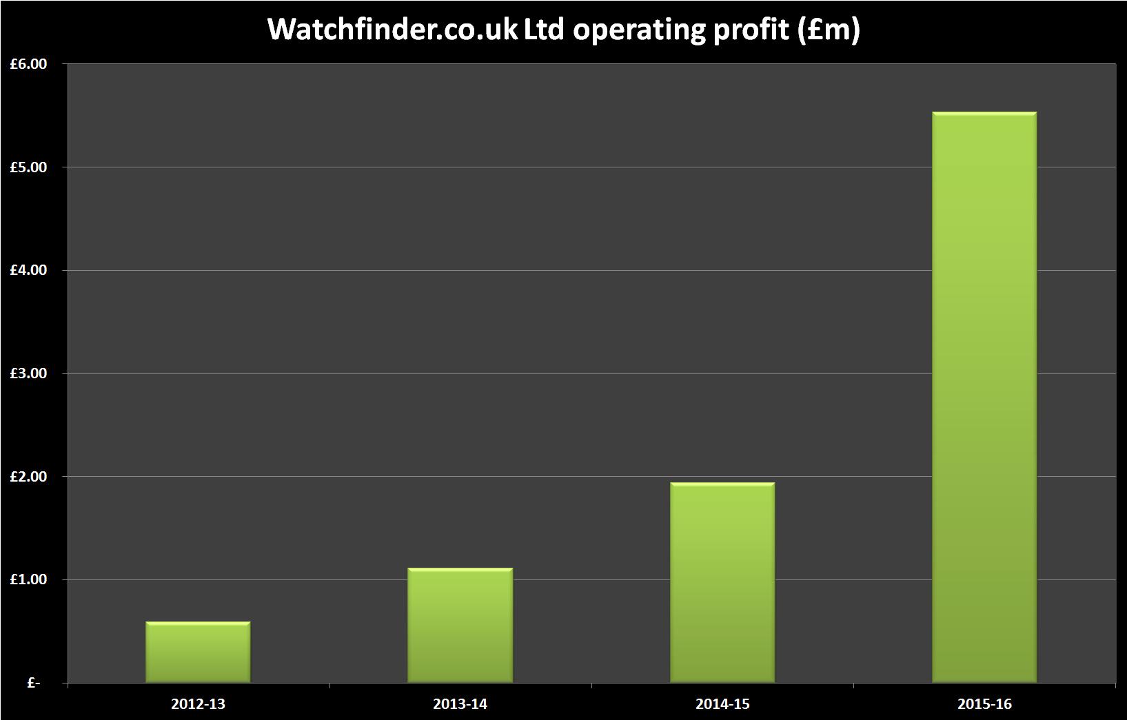 watchfinder operating profit