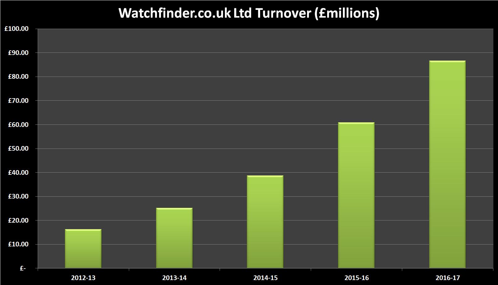 watchfinder turnover