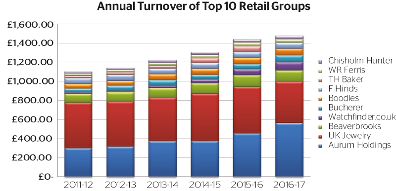 Annual-Turnover-of-Top-10