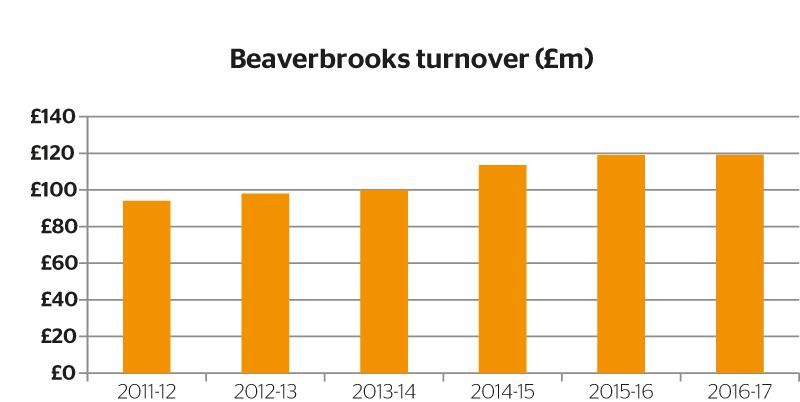 Beaverbrooks-turnover-(£m)