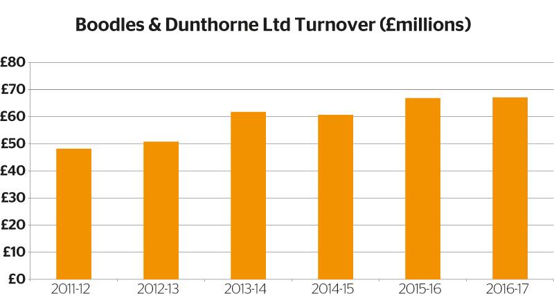 Boodles-&-Dunthorne-Ltd-Turnover