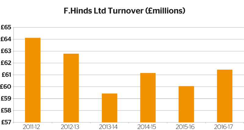 F.Hinds-Ltd-Turnover