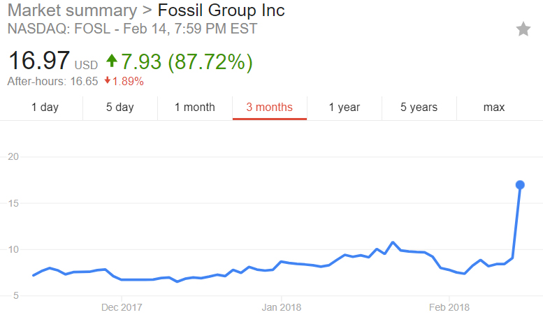 Fossil Group share price
