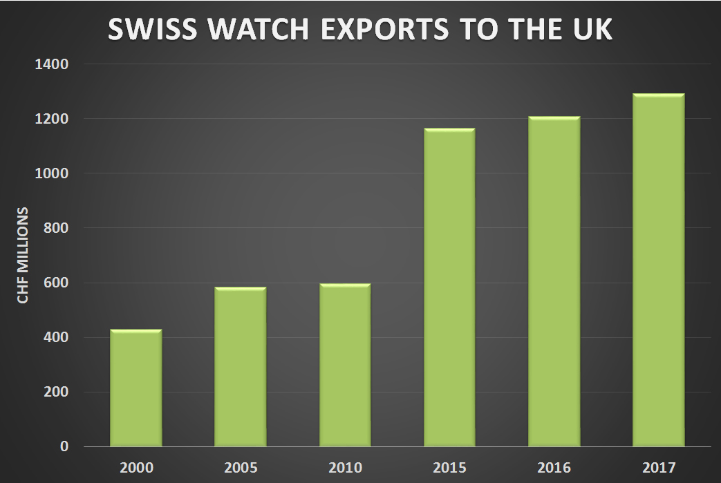 Swiss watch exports to the UK 2010 -17