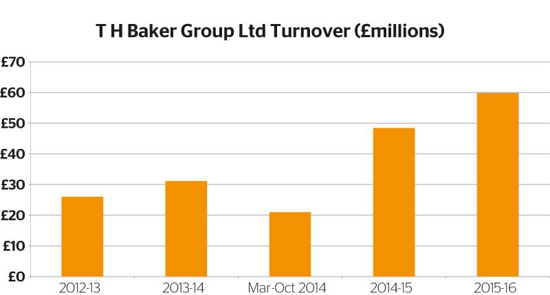 T-H-Baker-Group-Ltd-Turnover