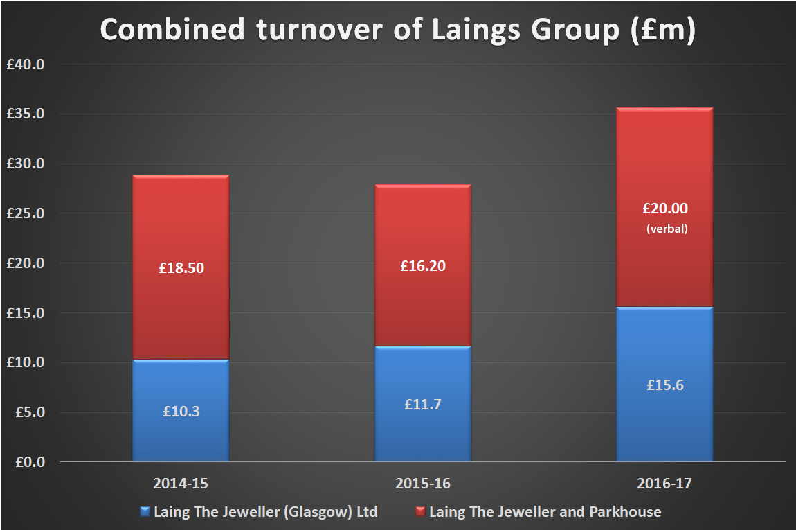 Laing Group Financials Turnover