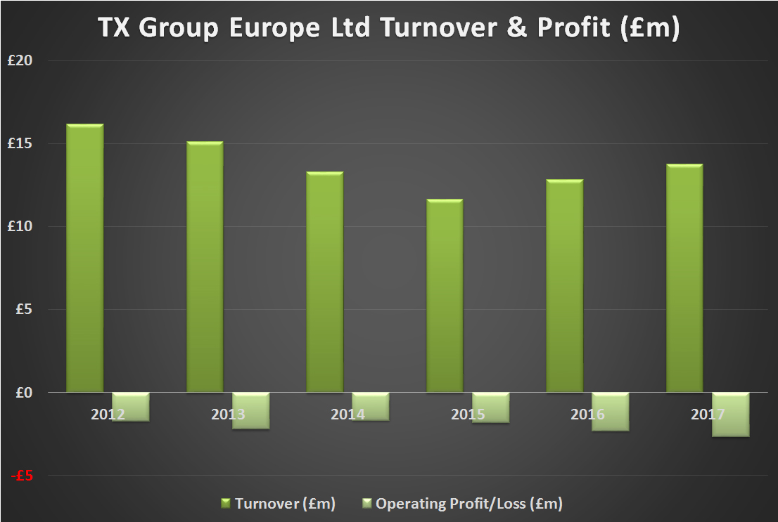 TX Group Europe Financial History