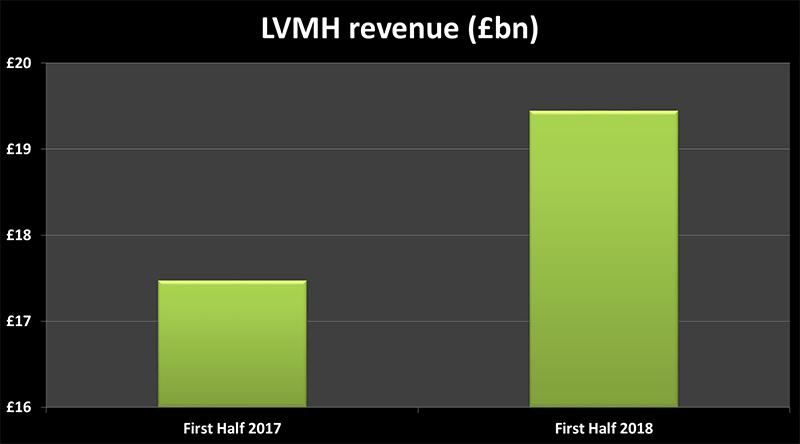 LVMH Revenue