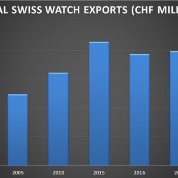 Global Swiss Watch Exports