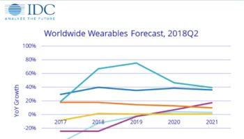IDC-wearables-forecast