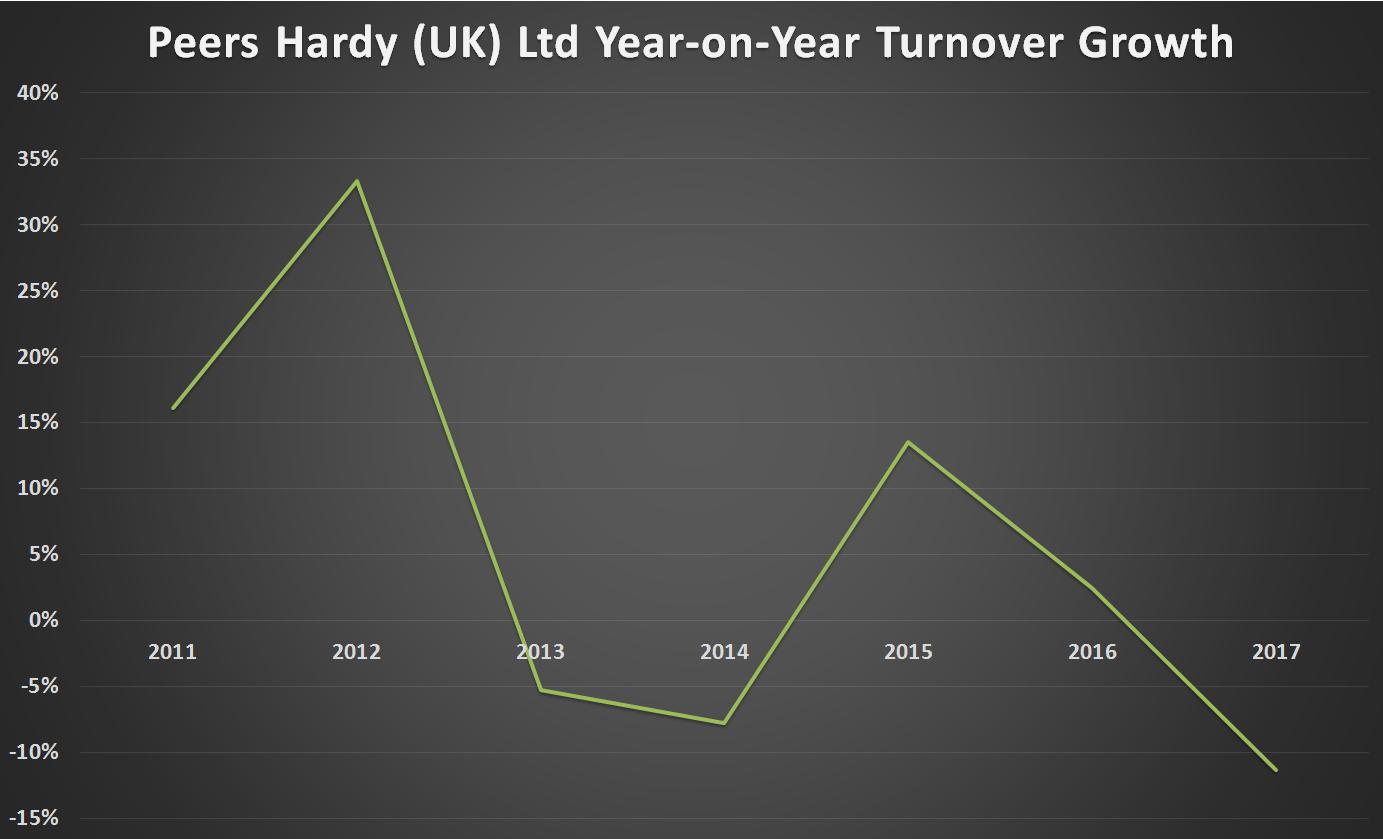 Peers Hardy YoY Growth