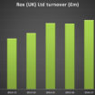 Rox Turnover Graph