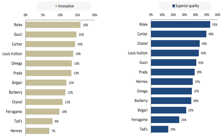 RBC Global Luxury Goods