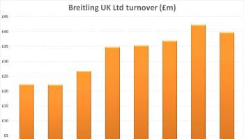 Breitling Turnover