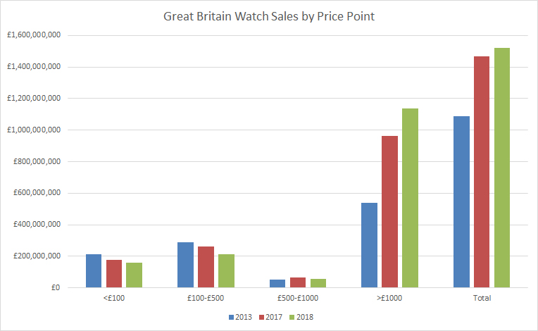 Historic annual watch sales