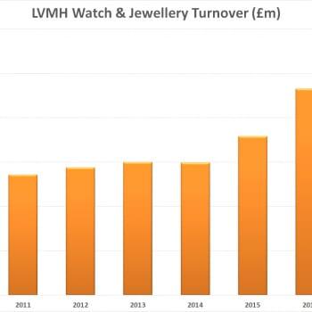 LVMH Turnover