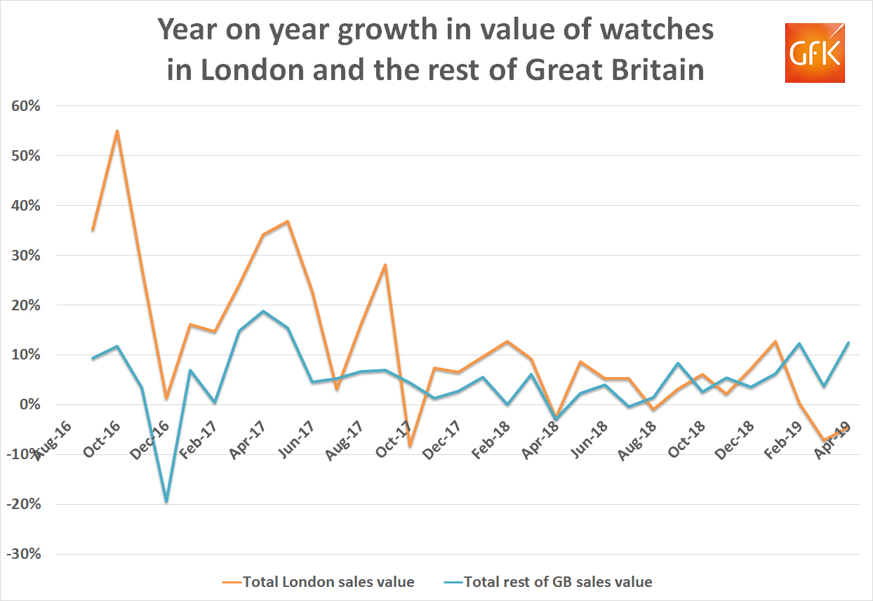 GB Watch Sales Growth London v GB