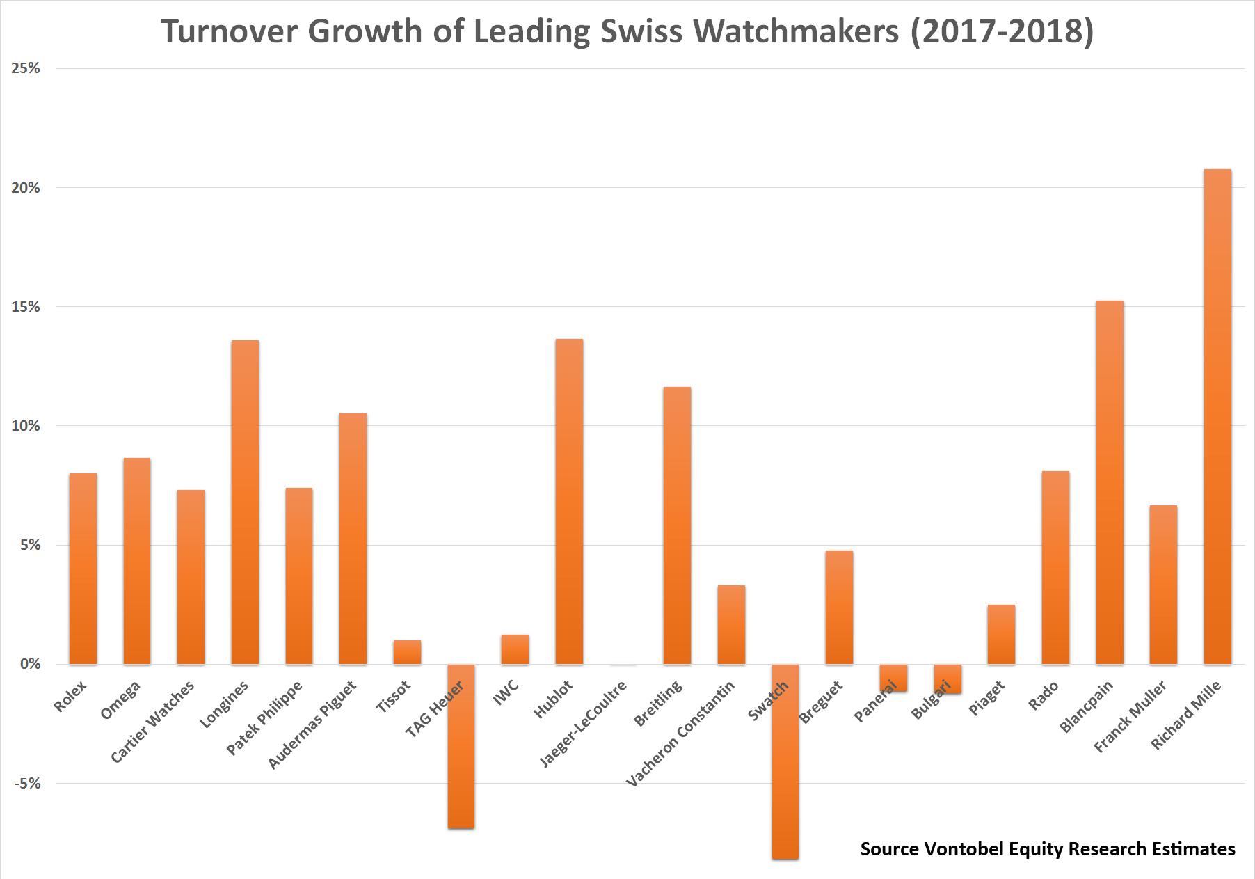 Growth rates of Swiss watch brands 2017-18 Vontobel