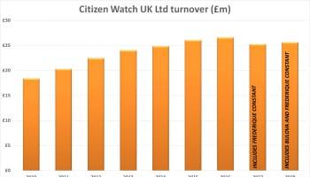 Citizen Financial History Turnover