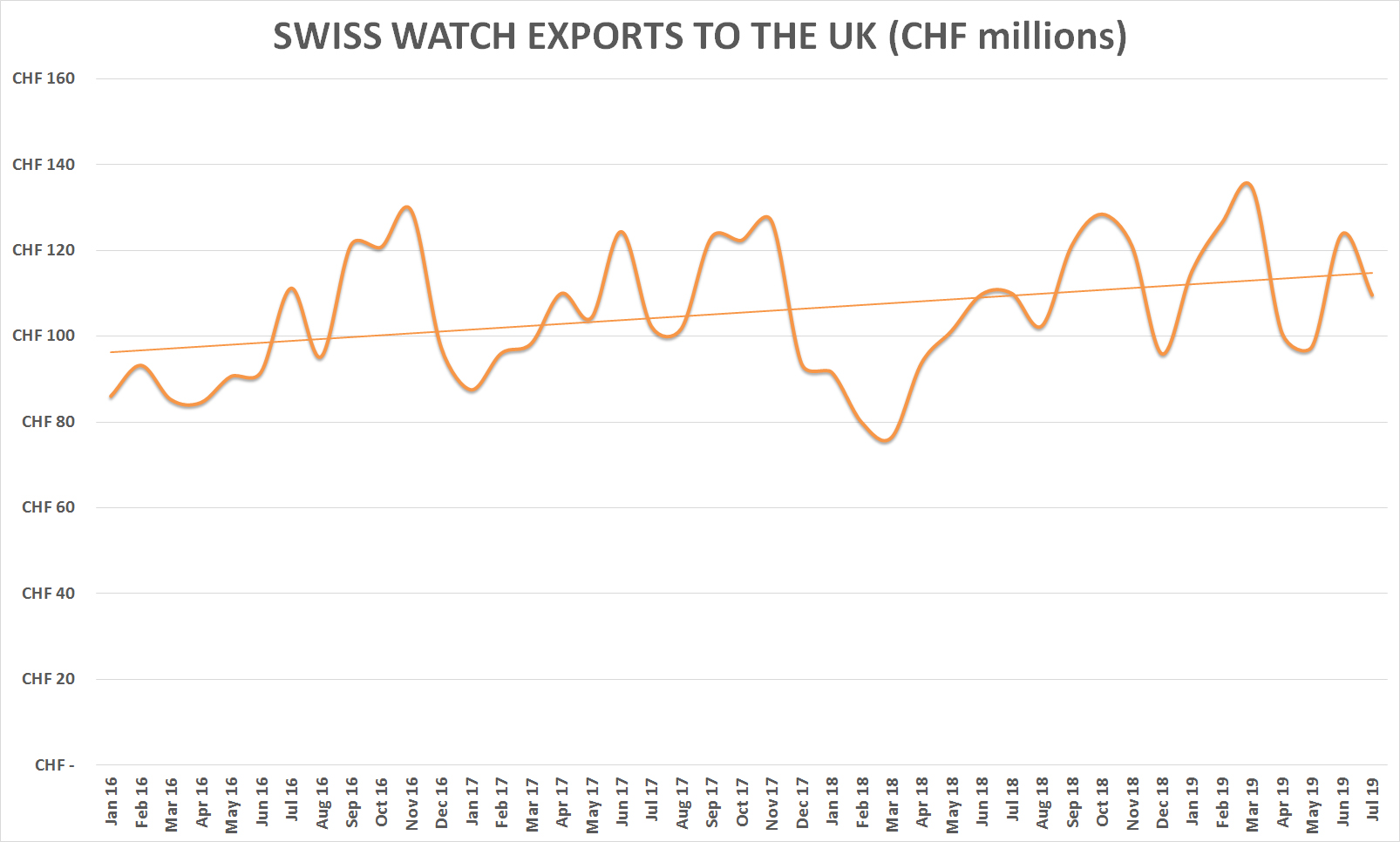 Swiss watch exports – monthly to UK